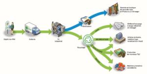 schema recyclage